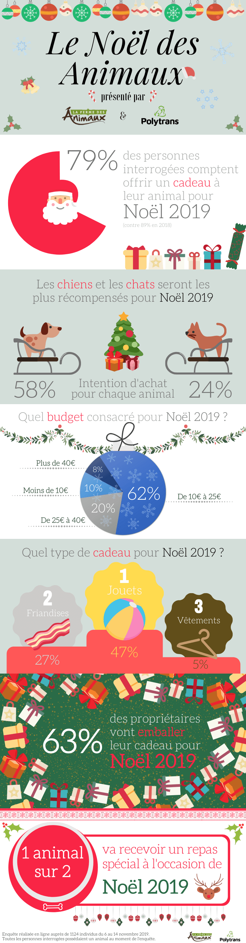 Les français vont-ils offrir un cadeau à leurs animaux de compagnie à Noël ?