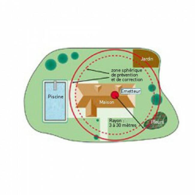 Clôture anti-fugue pour chien Petsafe sans fil