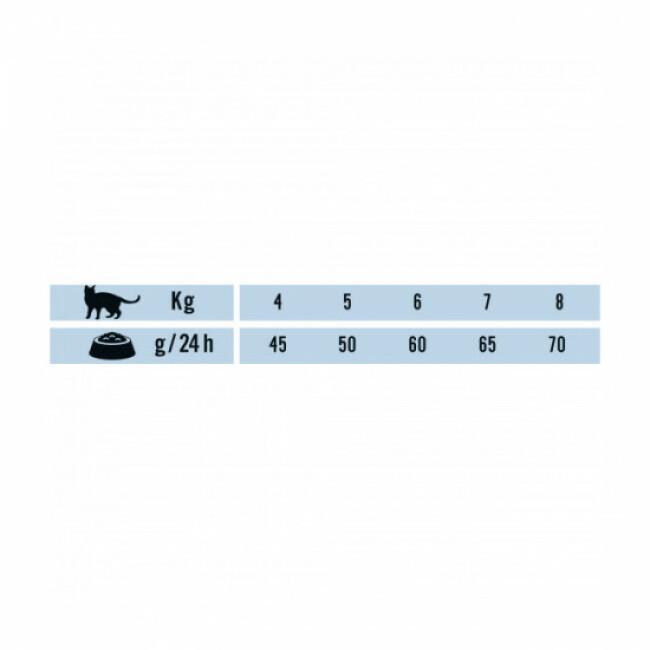 Croquettes Mono-protéine Natural Selection Schesir pour chat stérilisé