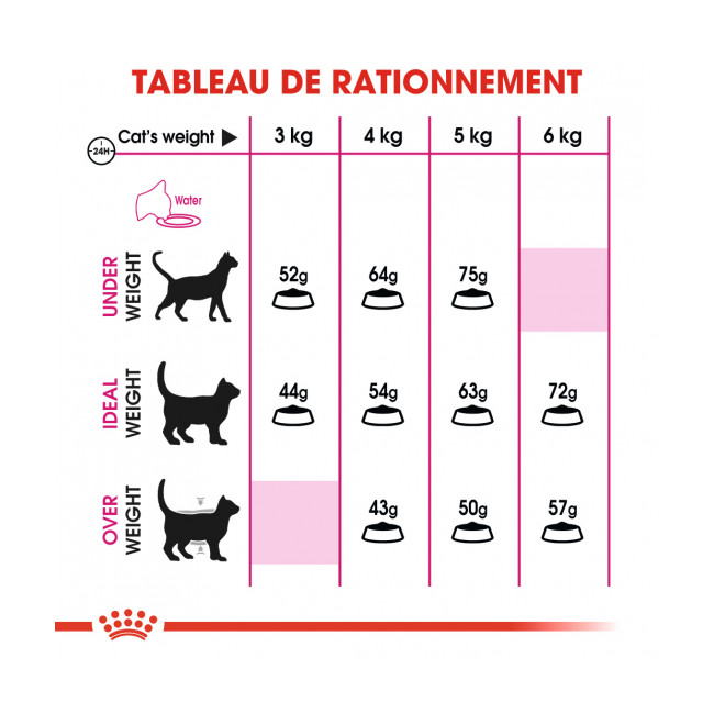 Croquettes pour chats Royal Canin Aroma Exigent