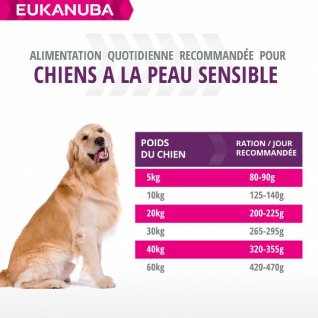 Croquettes pour chien adulte peau sensible Eukanuba Adulte Daily Care