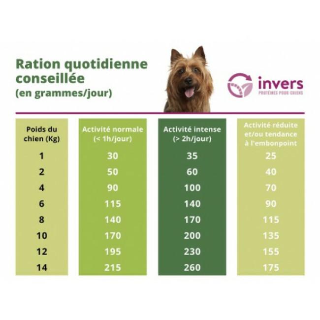 Croquettes pour chiens de petite race (<15kg) aux protéines d'insectes