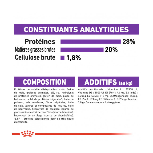 Croquettes Royal Canin Giant Adulte