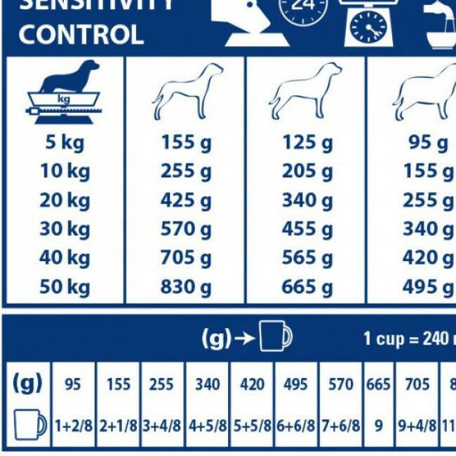 Croquettes Royal Canin Veterinary Diet Sensitivity Control pour chiens